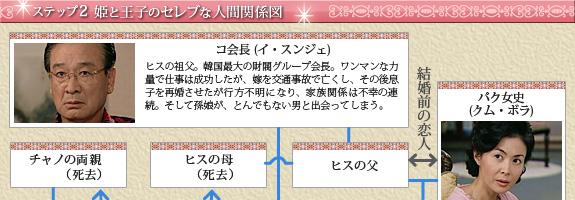 ステップ2 姫と王子のセレブな人間関係図