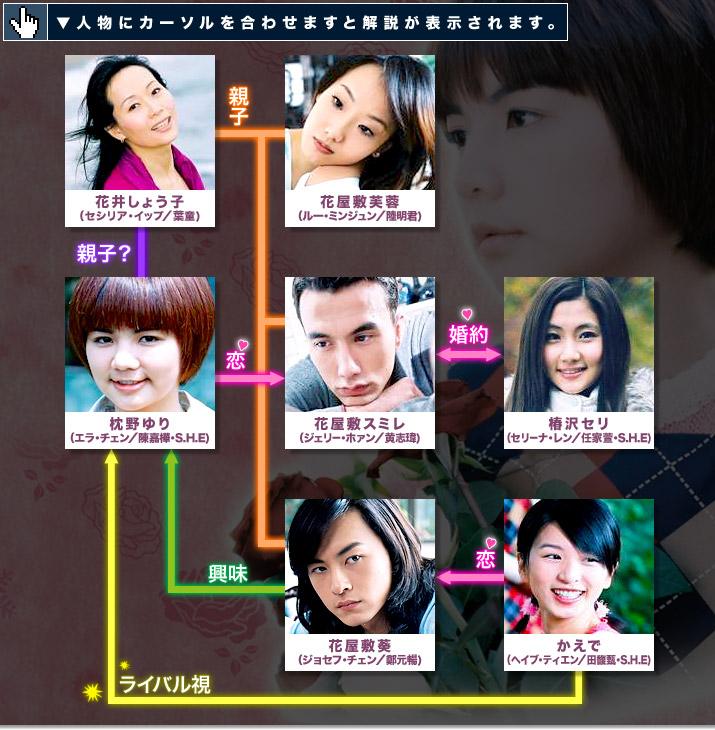 薔薇之恋〜薔薇のために〜|相関図|台湾ドラマ