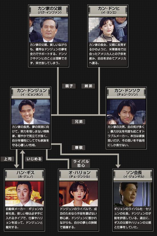 韓国ドラマ:『アスファルトの男』完全攻略ガイド~男たちの加速する運命!