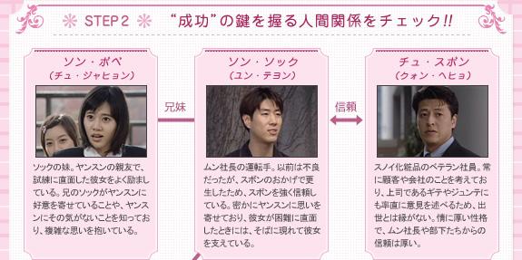 """STEP2 """"成功""""の鍵を握る人間関係をチェック!!"""